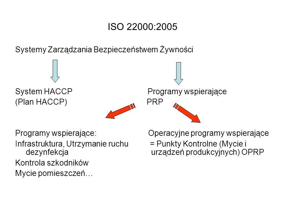 ISO 22000:2005 Systemy Zarządzania Bezpieczeństwem Żywności System HACCP Programy wspierające (Plan HACCP) PRP Programy wspierające: Operacyjne programy wspierające Infrastruktura, Utrzymanie ruchu = Punkty Kontrolne (Mycie i dezynfekcja urządzeń produkcyjnych) OPRP Kontrola szkodników Mycie pomieszczeń…