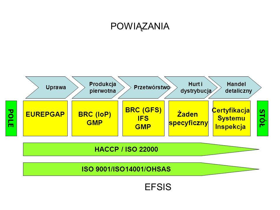 POWIĄZANIA EFSIS POLE EUREPGAPBRC (IoP) GMP BRC (GFS) IFS GMP Żaden specyficzny Certyfikacja Systemu Inspekcja STÓŁ Uprawa Produkcja pierwotna Hurt i