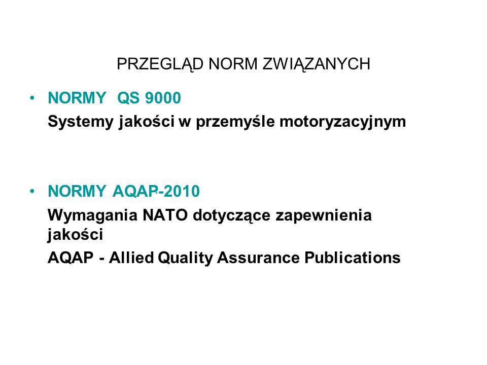 PRZEGLĄD NORM ZWIĄZANYCH NORMY QS 9000 Systemy jakości w przemyśle motoryzacyjnym NORMY AQAP  -2010 Wymagania NATO dotyczące zapewnienia jakości AQAP