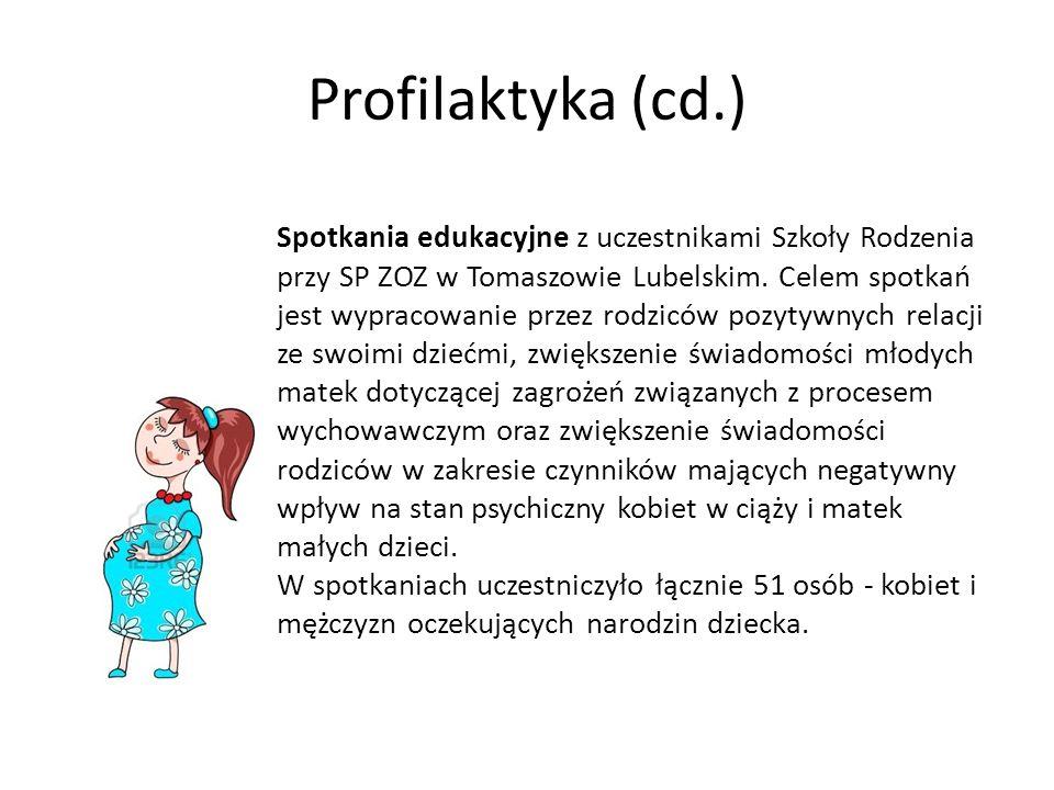 Profilaktyka (cd.) Spotkania edukacyjne z uczestnikami Szkoły Rodzenia przy SP ZOZ w Tomaszowie Lubelskim. Celem spotkań jest wypracowanie przez rodzi