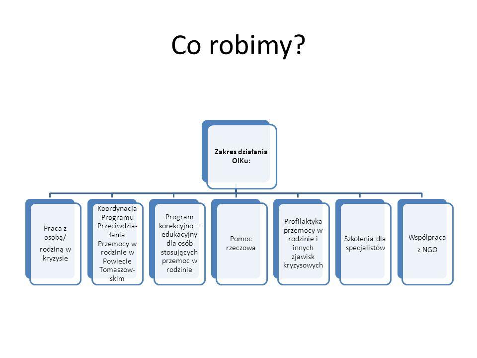 Co robimy? Zakres działania OIKu: Praca z osobą/ rodziną w kryzysie Koordynacja Programu Przeciwdzia- łania Przemocy w rodzinie w Powiecie Tomaszow- s