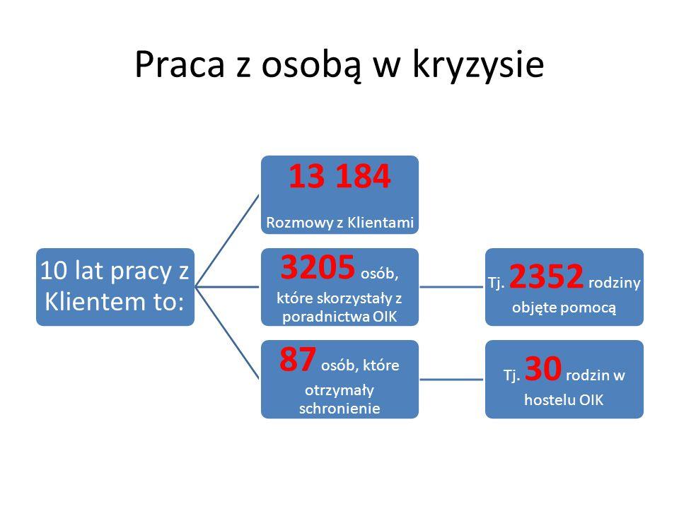 Praca z osobą w kryzysie 10 lat pracy z Klientem to: 13 184 Rozmowy z Klientami 3205 osób, które skorzystały z poradnictwa OIK Tj. 2352 rodziny objęte