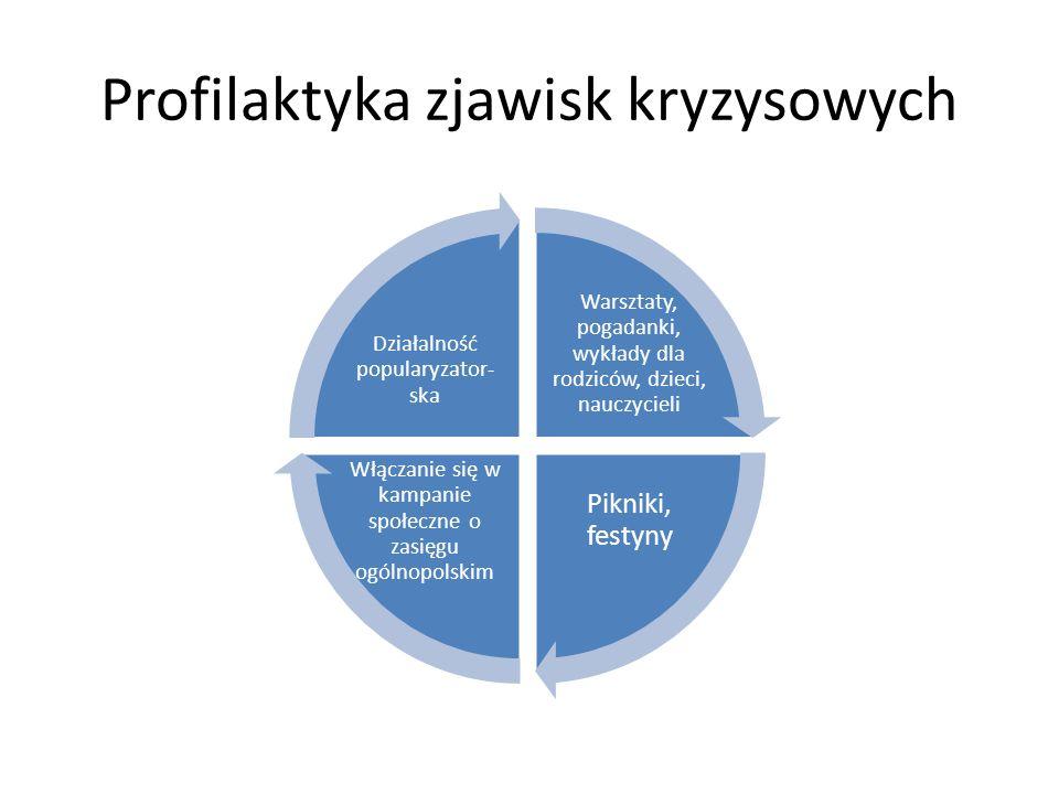 Psychoedukacja (warsztaty, pogadanki, wykłady, spotkania itp.) ma na celu zapobieganie zjawiskom kryzysowym oraz promowanie i wspieranie umiejętności adekwatnego radzenia sobie w obliczu kryzysu; inicjatywy skierowane do dzieci, młodzieży, rodziców, nauczycieli, pedagogów;