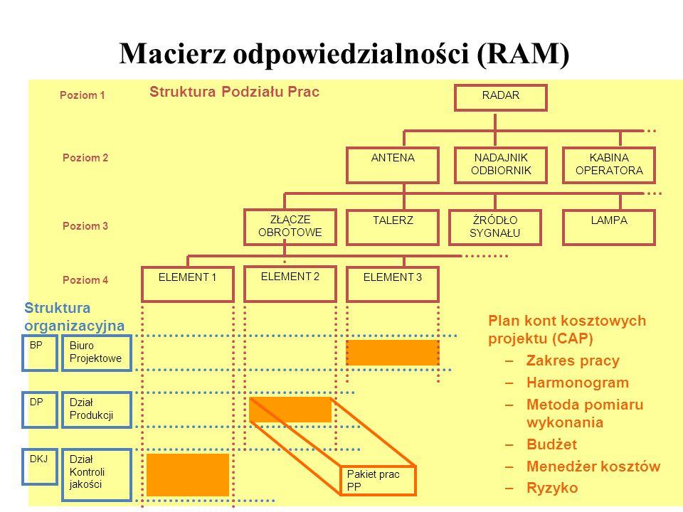 25 Macierz odpowiedzialności (RAM) Biuro Projektowe Dział Produkcji Dział Kontroli jakości DKJ DP BP Struktura organizacyjna ZŁĄCZE OBROTOWE TALERZŹRÓDŁO SYGNAŁU ANTENANADAJNIK ODBIORNIK KABINA OPERATORA RADAR LAMPA ELEMENT 2 ELEMENT 3ELEMENT 1 Poziom 1 Poziom 2 Poziom 3 Struktura Podziału Prac Poziom 4 Pakiet prac PP Plan kont kosztowych projektu (CAP) –Zakres pracy –Harmonogram –Metoda pomiaru wykonania –Budżet –Menedżer kosztów –Ryzyko