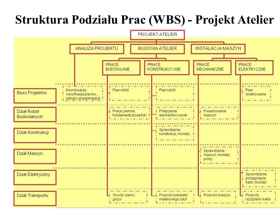 26 PRACE BUDOWLANE PRACE KONSTRUKCYJNE PRACE MECHANICZNE ANALIZA PROJEKTUBUDOWA ATELIERINSTALACJA MASZYN Dział Konstrukcji PROJEKT ATELIER PRACE ELEKTRYCZNE Dział Transportu Dział Maszyn Dział Elektryczny Biuro Projektów Dział Robót Budowlanych Koordynacja, weryfikacja planów, zakupy uzupełniające Plan robót Plan okablowania Prace ziemne, fundamenty/posadzki Połączenie elementów konstr.
