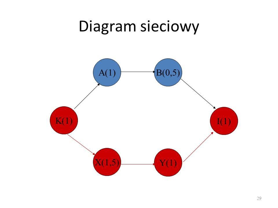 Diagram sieciowy 29 K(1) A(1)B(0,5) X(1,5) Y(1) I(1)