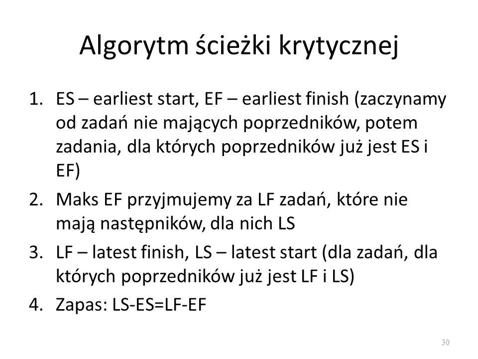Algorytm ścieżki krytycznej 1.ES – earliest start, EF – earliest finish (zaczynamy od zadań nie mających poprzedników, potem zadania, dla których poprzedników już jest ES i EF) 2.Maks EF przyjmujemy za LF zadań, które nie mają następników, dla nich LS 3.LF – latest finish, LS – latest start (dla zadań, dla których poprzedników już jest LF i LS) 4.Zapas: LS-ES=LF-EF 30