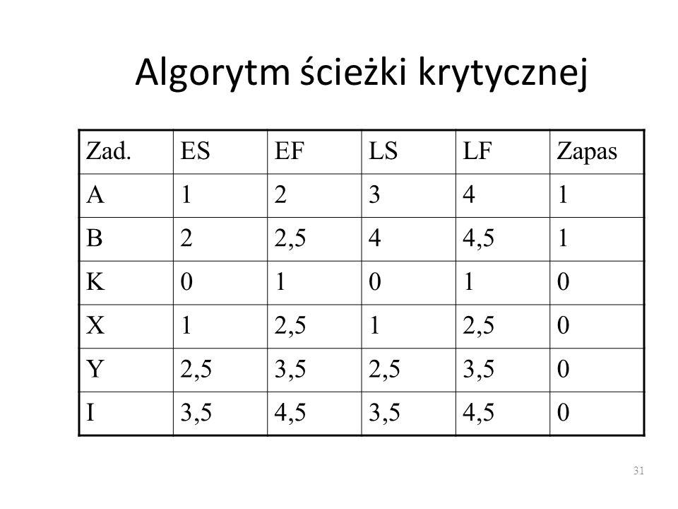 Algorytm ścieżki krytycznej Zad.ESEFLSLFZapas A12341 B22,544,51 K01010 X12,51 0 Y 3,52,53,50 I 4,53,54,50 31
