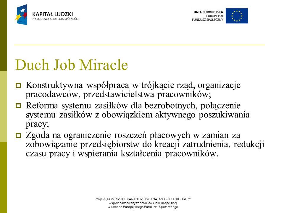 Duch Job Miracle  Konstruktywna współpraca w trójkącie rząd, organizacje pracodawców, przedstawicielstwa pracowników;  Reforma systemu zasiłków dla bezrobotnych, połączenie systemu zasiłków z obowiązkiem aktywnego poszukiwania pracy;  Zgoda na ograniczenie roszczeń płacowych w zamian za zobowiązanie przedsiębiorstw do kreacji zatrudnienia, redukcji czasu pracy i wspierania kształcenia pracowników.
