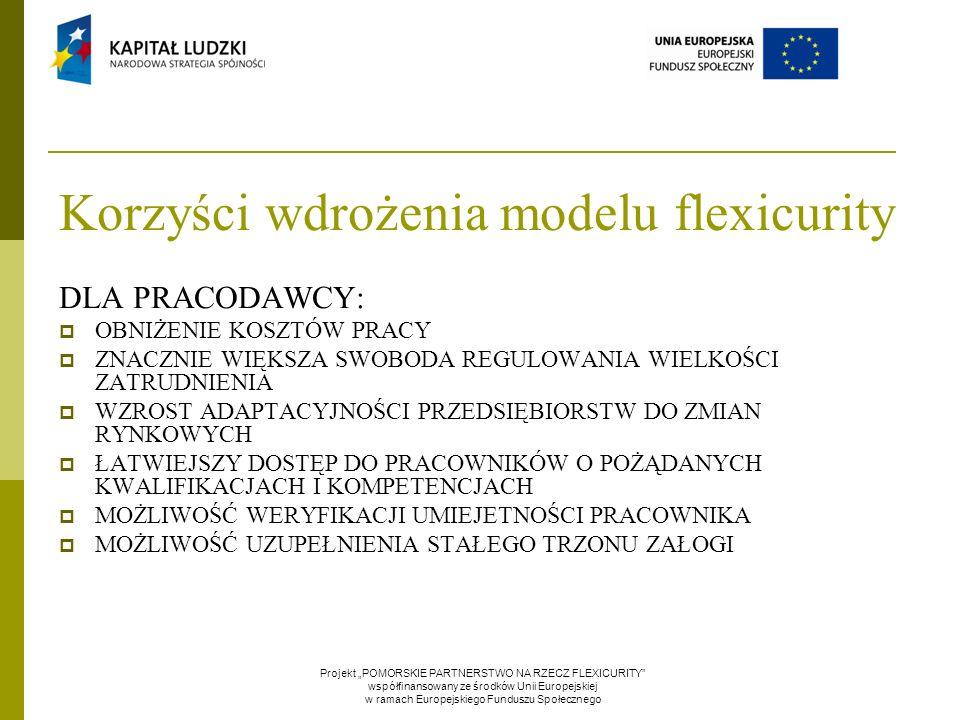 """Korzyści wdrożenia modelu flexicurity Projekt """"POMORSKIE PARTNERSTWO NA RZECZ FLEXICURITY współfinansowany ze środków Unii Europejskiej w ramach Europejskiego Funduszu Społecznego DLA PRACODAWCY:  OBNIŻENIE KOSZTÓW PRACY  ZNACZNIE WIĘKSZA SWOBODA REGULOWANIA WIELKOŚCI ZATRUDNIENIA  WZROST ADAPTACYJNOŚCI PRZEDSIĘBIORSTW DO ZMIAN RYNKOWYCH  ŁATWIEJSZY DOSTĘP DO PRACOWNIKÓW O POŻĄDANYCH KWALIFIKACJACH I KOMPETENCJACH  MOŻLIWOŚĆ WERYFIKACJI UMIEJETNOŚCI PRACOWNIKA  MOŻLIWOŚĆ UZUPEŁNIENIA STAŁEGO TRZONU ZAŁOGI"""