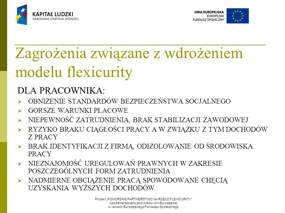"""Zagrożenia związane z wdrożeniem modelu flexicurity Projekt """"POMORSKIE PARTNERSTWO NA RZECZ FLEXICURITY współfinansowany ze środków Unii Europejskiej w ramach Europejskiego Funduszu Społecznego DLA PRACOWNIKA:  OBNIŻENIE STANDARDÓW BEZPIECZEŃSTWA SOCJALNEGO  GORSZE WARUNKI PŁACOWE  NIEPEWNOŚĆ ZATRUDNIENIA, BRAK STABILIZACJI ZAWODOWEJ  RYZYKO BRAKU CIĄGŁOŚCI PRACY A W ZWIĄZKU Z TYM DOCHODÓW Z PRACY  BRAK IDENTYFIKACJI Z FIRMĄ, ODIZOLOWANIE OD ŚRODOWISKA PRACY  NIEZNAJOMOŚĆ UREGULOWAŃ PRAWNYCH W ZAKRESIE POSZCZEGÓLNYCH FORM ZATRUDNIENIA  NADMIERNE OBCIĄŻENIE PRACĄ SPOWODOWANE CHĘCIĄ UZYSKANIA WYŻSZYCH DOCHODÓW"""