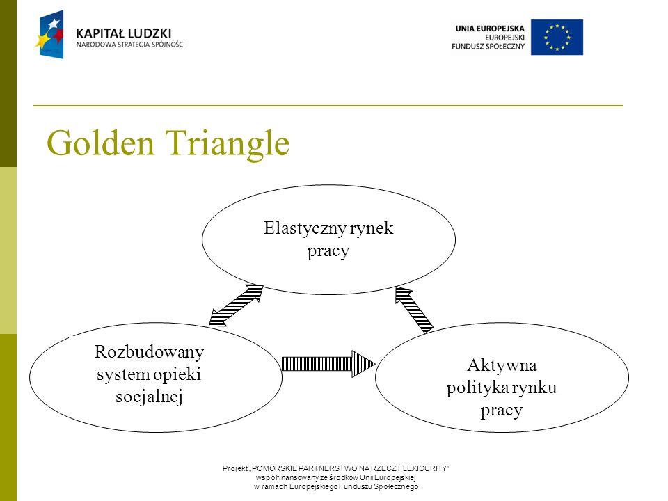 """Golden Triangle Elastyczny rynek pracy Rozbudowany system opieki socjalnej Aktywna polityka rynku pracy Projekt """"POMORSKIE PARTNERSTWO NA RZECZ FLEXICURITY współfinansowany ze środków Unii Europejskiej w ramach Europejskiego Funduszu Społecznego"""