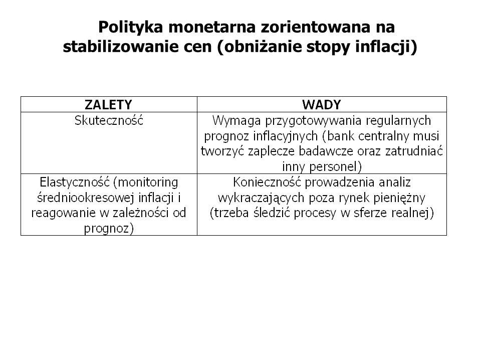 Polityka monetarna zorientowana na stabilizowanie cen (obniżanie stopy inflacji)