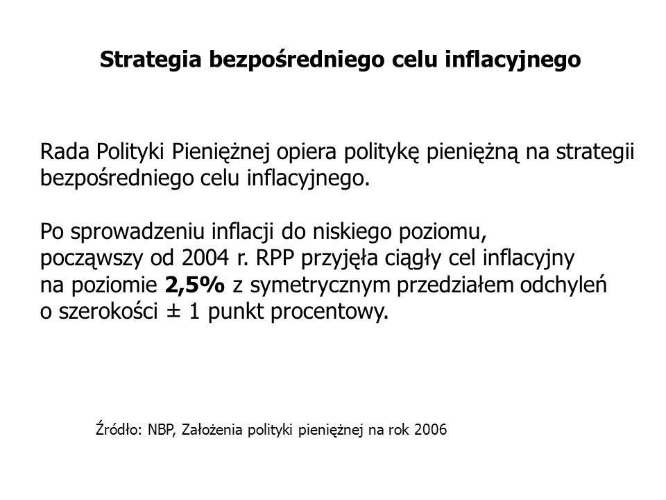 Rada Polityki Pieniężnej opiera politykę pieniężną na strategii bezpośredniego celu inflacyjnego. Po sprowadzeniu inflacji do niskiego poziomu, począw