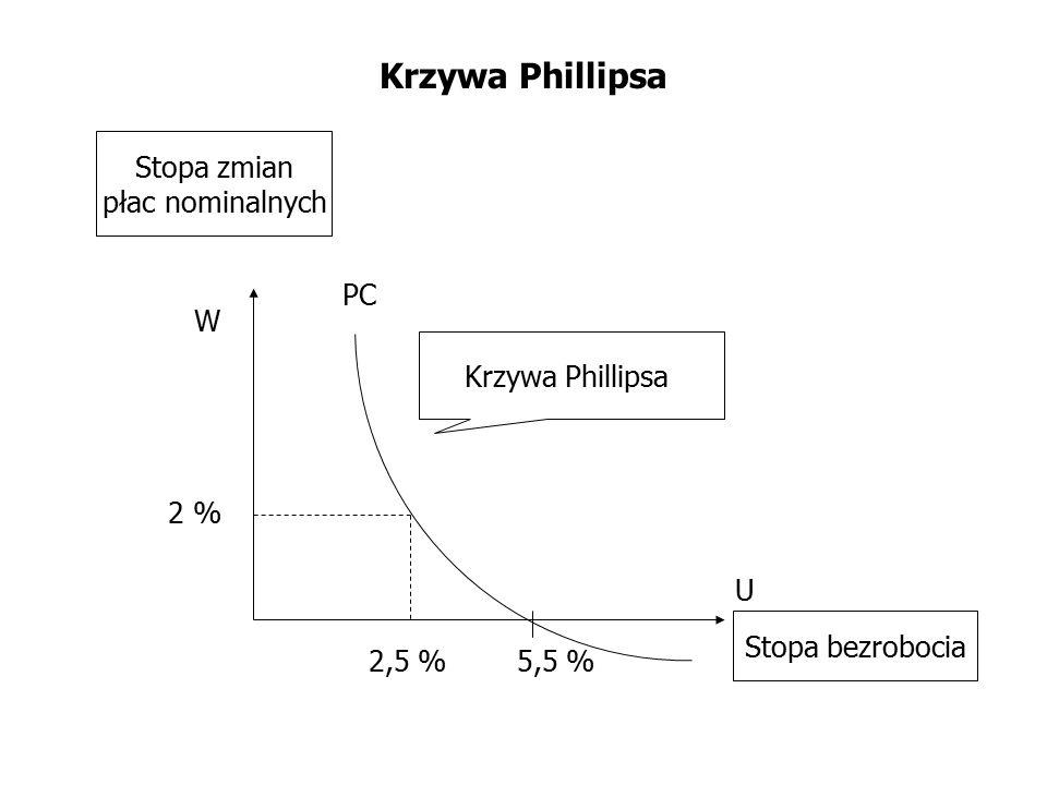 Krzywa Phillipsa PC U W Krzywa Phillipsa Stopa zmian płac nominalnych Stopa bezrobocia 2 % 2,5 %5,5 %
