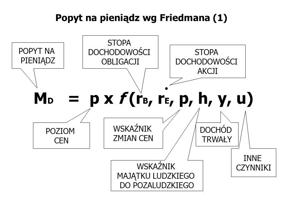 Popyt na pieniądz wg Friedmana (1) M D = p x f (r B, r E, p, h, y, u) STOPA DOCHODOWOŚCI OBLIGACJI POPYT NA PIENIĄDZ WSKAŹNIK ZMIAN CEN POZIOM CEN STO