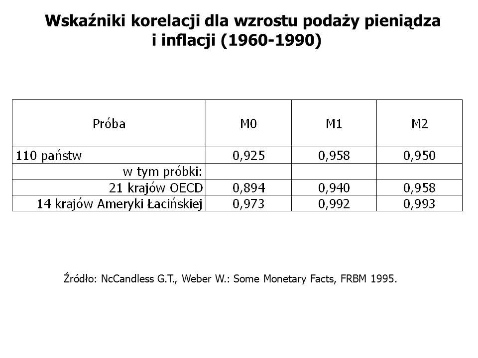 Wskaźniki korelacji dla wzrostu podaży pieniądza i inflacji (1960-1990) Źródło: NcCandless G.T., Weber W.: Some Monetary Facts, FRBM 1995.