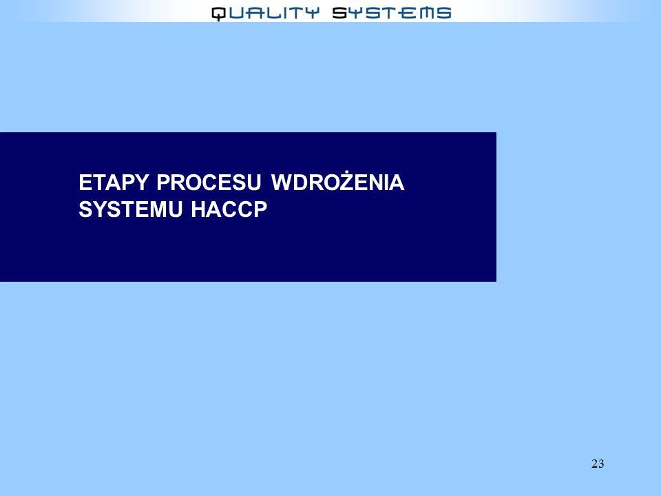 23 ETAPY PROCESU WDROŻENIA SYSTEMU HACCP
