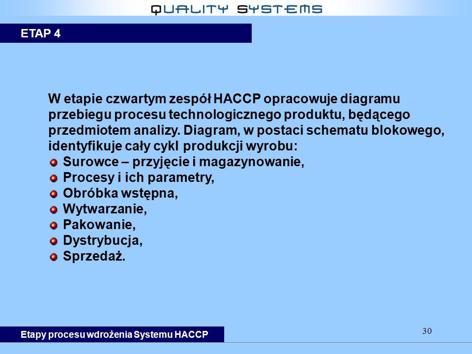 30 W etapie czwartym zespół HACCP opracowuje diagramu przebiegu procesu technologicznego produktu, będącego przedmiotem analizy. Diagram, w postaci sc