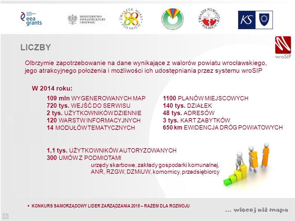 Olbrzymie zapotrzebowanie na dane wynikające z walorów powiatu wrocławskiego, jego atrakcyjnego położenia i możliwości ich udostępniania przez systemu wroSIP W 2014 roku: 109 mln WYGENEROWANYCH MAP 720 tys.