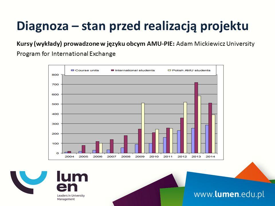 Diagnoza – stan przed realizacją projektu Kursy (wykłady) prowadzone w języku obcym AMU-PIE: Adam Mickiewicz University Program for International Exch