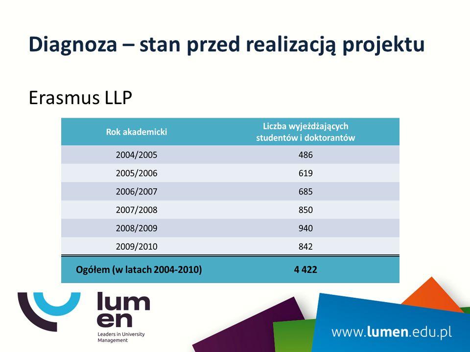 Diagnoza – stan przed realizacją projektu Erasmus LLP