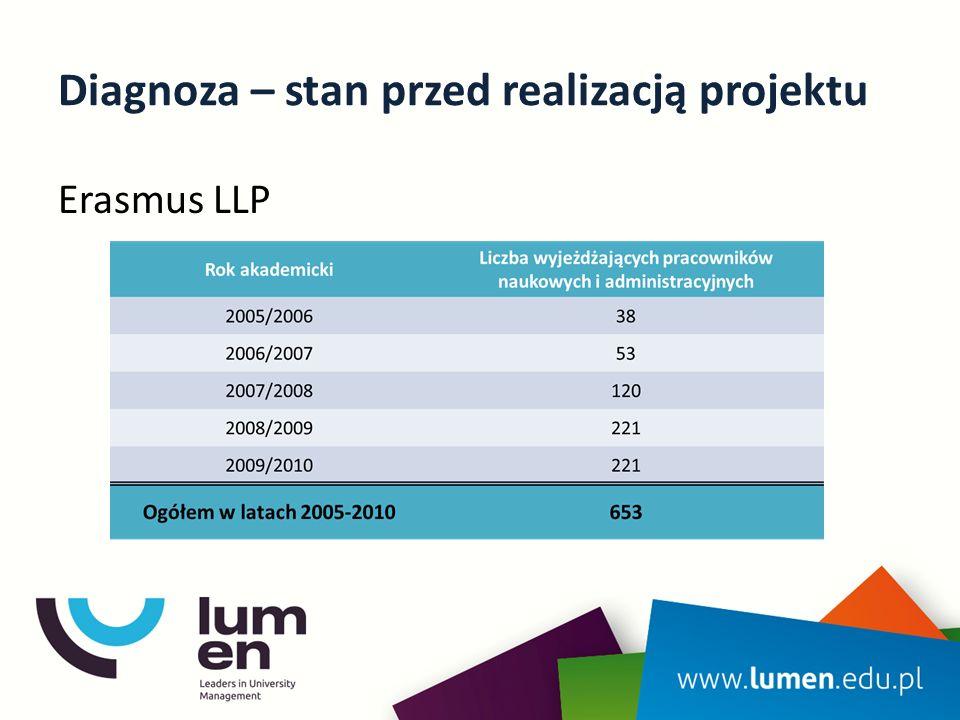 Założenia projektu pełniejsze uczestnictwo Uniwersytetu im.