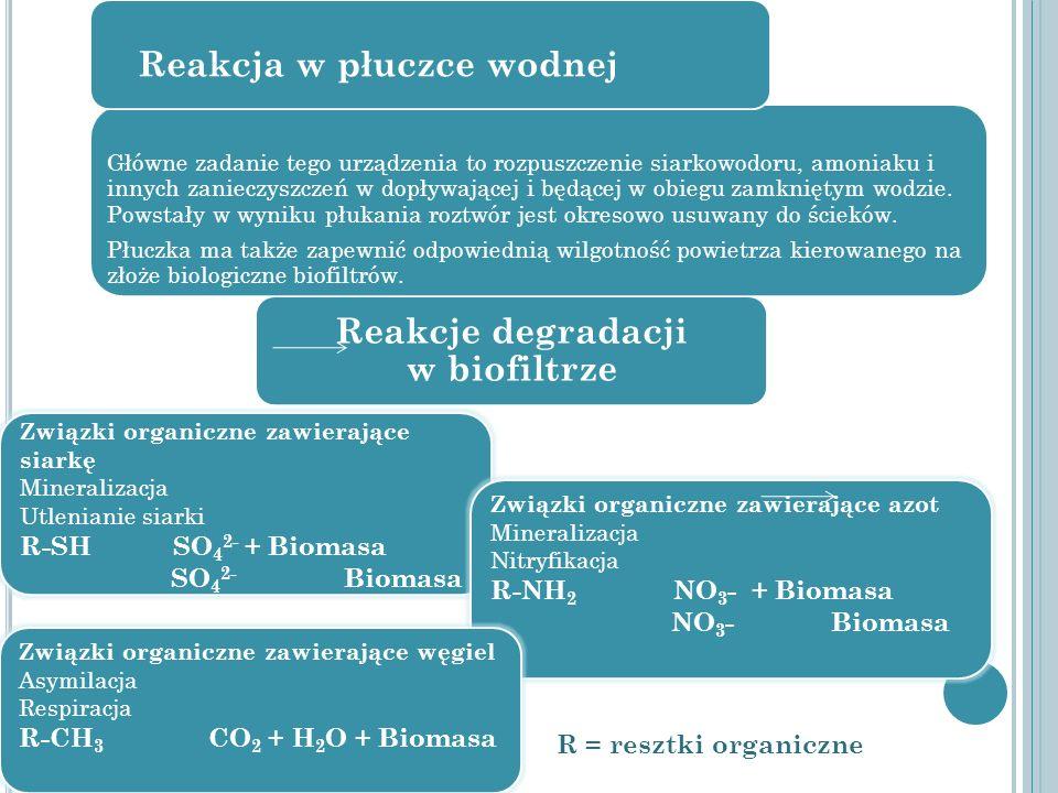 Reakcje degradacji w biofiltrze Związki organiczne zawierające siarkę Mineralizacja Utlenianie siarki R-SH SO 4 2- + Biomasa SO 4 2- Biomasa Związki o