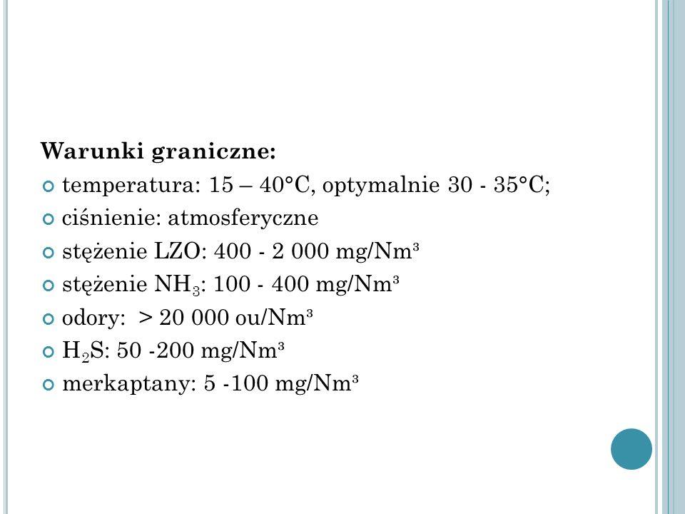 Warunki graniczne: temperatura: 15 – 40°C, optymalnie 30 - 35°C; ciśnienie: atmosferyczne stężenie LZO: 400 - 2 000 mg/Nm³ stężenie NH 3 : 100 - 400 m