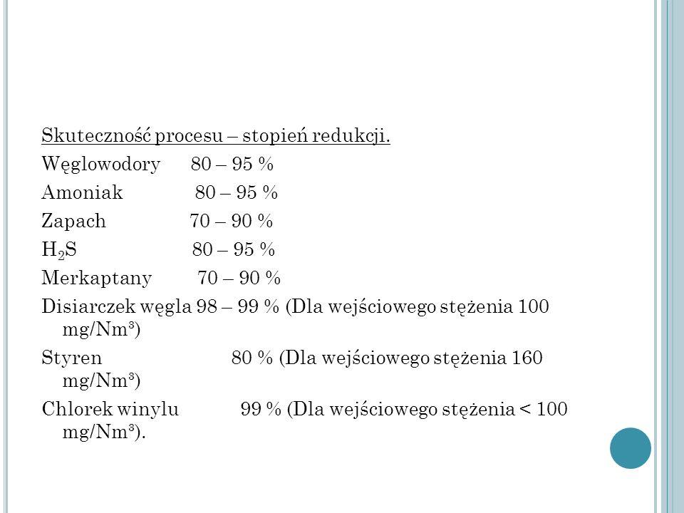 Skuteczność procesu – stopień redukcji. Węglowodory 80 – 95 % Amoniak 80 – 95 % Zapach 70 – 90 % H 2 S 80 – 95 % Merkaptany 70 – 90 % Disiarczek węgla