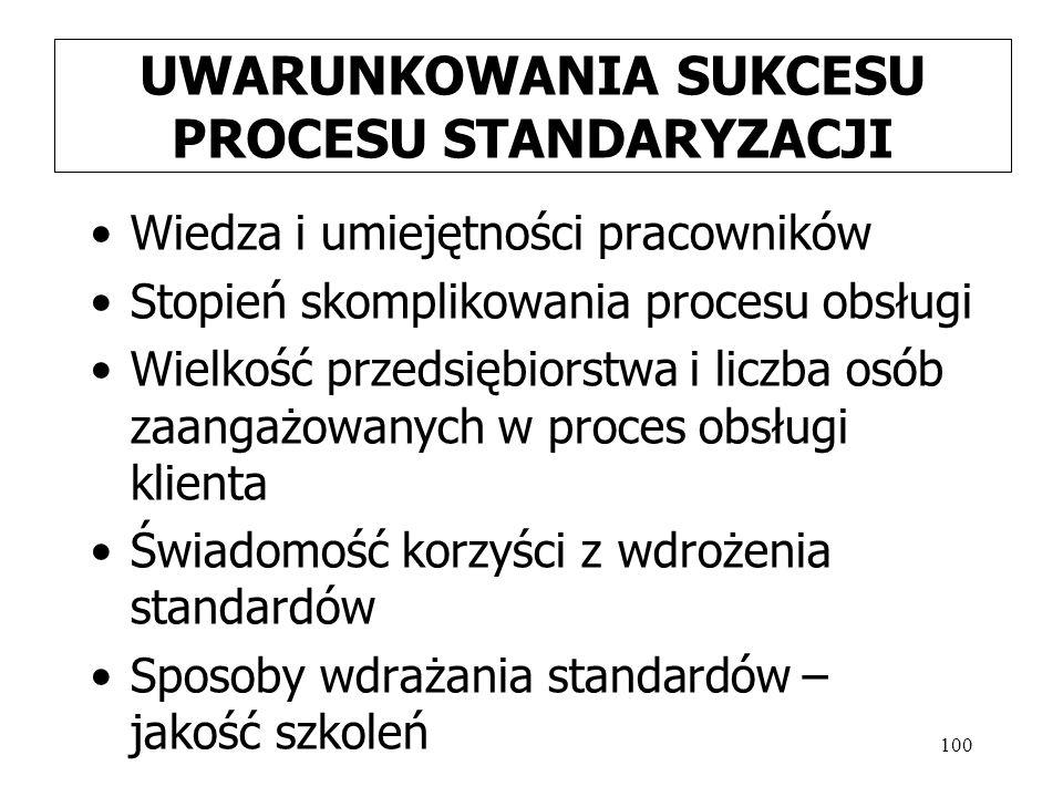 100 UWARUNKOWANIA SUKCESU PROCESU STANDARYZACJI Wiedza i umiejętności pracowników Stopień skomplikowania procesu obsługi Wielkość przedsiębiorstwa i liczba osób zaangażowanych w proces obsługi klienta Świadomość korzyści z wdrożenia standardów Sposoby wdrażania standardów – jakość szkoleń
