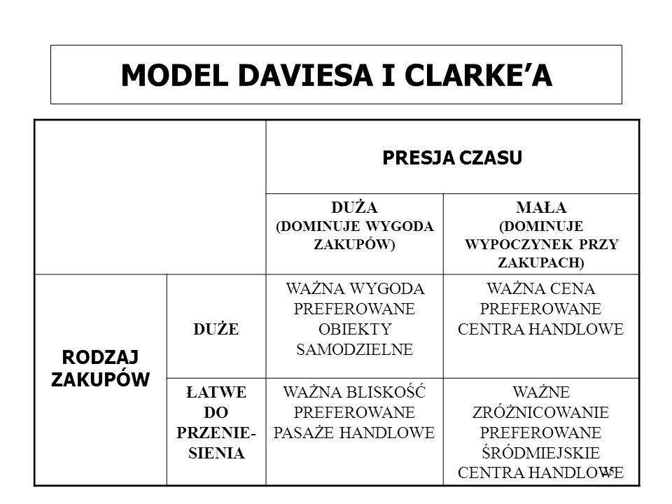 25 MODEL DAVIESA I CLARKE'A PRESJA CZASU DUŻA (DOMINUJE WYGODA ZAKUPÓW) MAŁA (DOMINUJE WYPOCZYNEK PRZY ZAKUPACH) RODZAJ ZAKUPÓW DUŻE WAŻNA WYGODA PREF