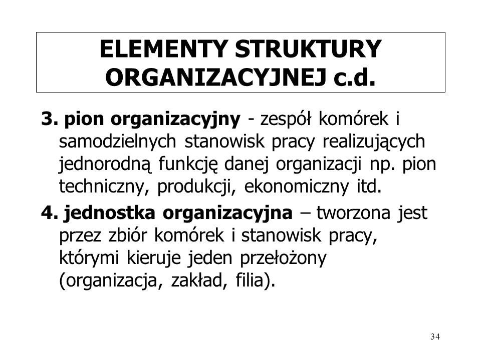 34 ELEMENTY STRUKTURY ORGANIZACYJNEJ c.d. 3. pion organizacyjny - zespół komórek i samodzielnych stanowisk pracy realizujących jednorodną funkcję dane