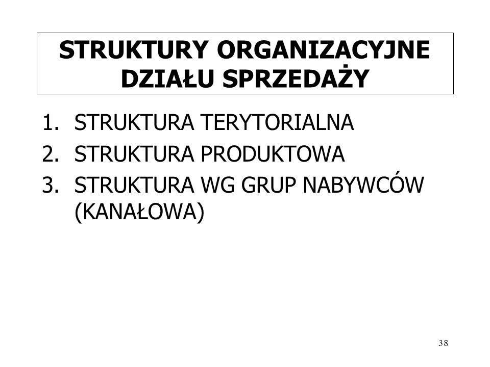 38 STRUKTURY ORGANIZACYJNE DZIAŁU SPRZEDAŻY 1.STRUKTURA TERYTORIALNA 2.STRUKTURA PRODUKTOWA 3.STRUKTURA WG GRUP NABYWCÓW (KANAŁOWA)
