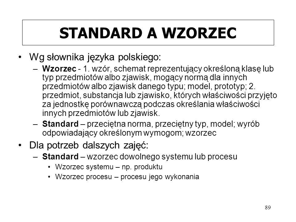 89 STANDARD A WZORZEC Wg słownika języka polskiego: –Wzorzec - 1. wzór, schemat reprezentujący określoną klasę lub typ przedmiotów albo zjawisk, mogąc