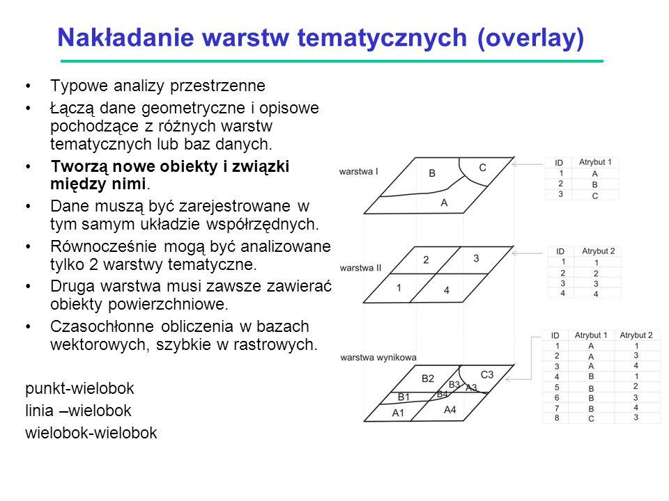 Nakładanie warstw tematycznych (overlay) Typowe analizy przestrzenne Łączą dane geometryczne i opisowe pochodzące z różnych warstw tematycznych lub baz danych.