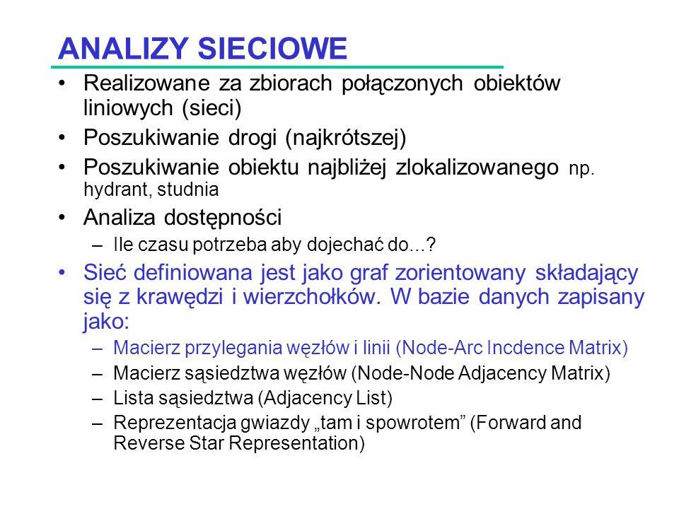 ANALIZY SIECIOWE Realizowane za zbiorach połączonych obiektów liniowych (sieci) Poszukiwanie drogi (najkrótszej) Poszukiwanie obiektu najbliżej zlokalizowanego np.