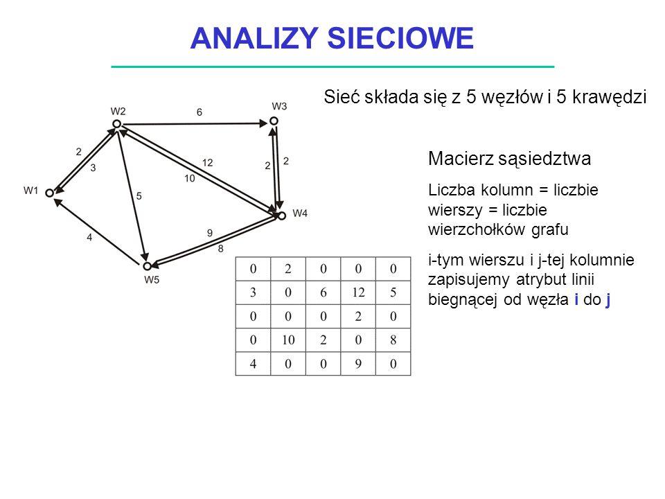 ANALIZY SIECIOWE Sieć składa się z 5 węzłów i 5 krawędzi Macierz sąsiedztwa Liczba kolumn = liczbie wierszy = liczbie wierzchołków grafu i-tym wierszu i j-tej kolumnie zapisujemy atrybut linii biegnącej od węzła i do j
