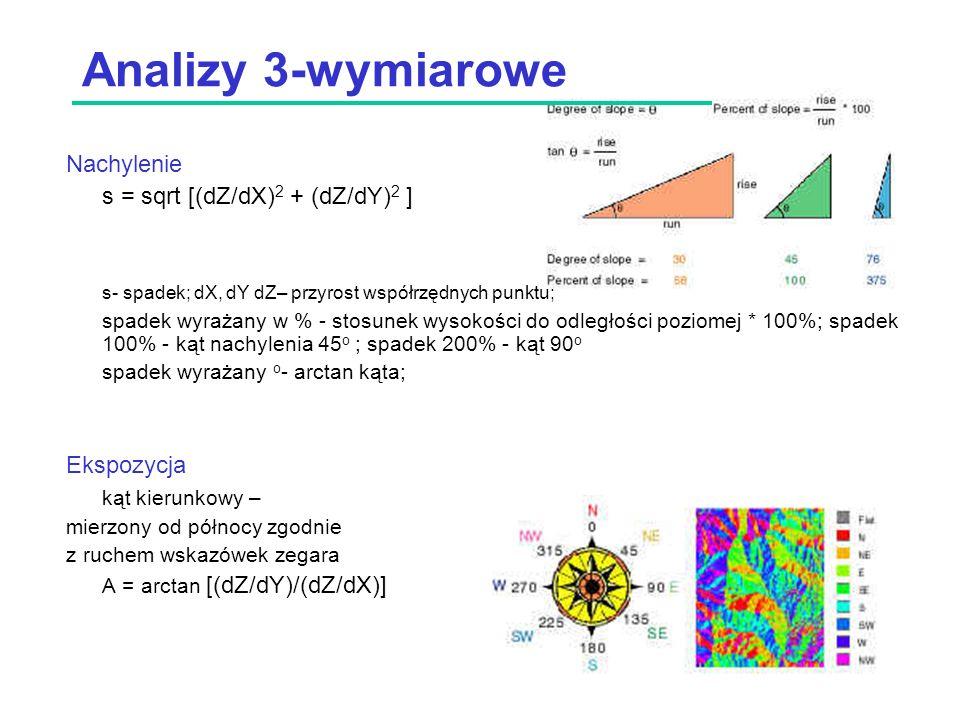 Analizy 3-wymiarowe Nachylenie s = sqrt [(dZ/dX) 2 + (dZ/dY) 2 ] s- spadek; dX, dY dZ– przyrost współrzędnych punktu; spadek wyrażany w % - stosunek wysokości do odległości poziomej * 100%; spadek 100% - kąt nachylenia 45 o ; spadek 200% - kąt 90 o spadek wyrażany o - arctan kąta; Ekspozycja kąt kierunkowy – mierzony od północy zgodnie z ruchem wskazówek zegara A = arctan [(dZ/dY)/(dZ/dX)]