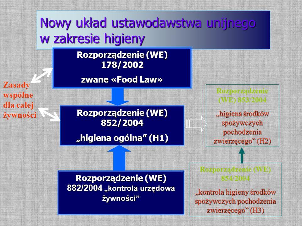 """Nowy układ ustawodawstwa unijnego w zakresie higieny Zasady wspólne dla całej żywności Rozporządzenie (WE) 178/2002 zwane «Food Law» Rozporządzenie (WE) 853/2004 """"higiena środków spożywczych pochodzenia zwierzęcego (H2) Rozporządzenie (WE) 852/2004 """"higiena ogólna (H1) Rozporządzenie (WE) 854/2004 """"kontrola higieny środków spożywczych pochodzenia zwierzęcego (H3) Rozporządzenie (WE) 882/2004 """"kontrola urzędowa żywności"""