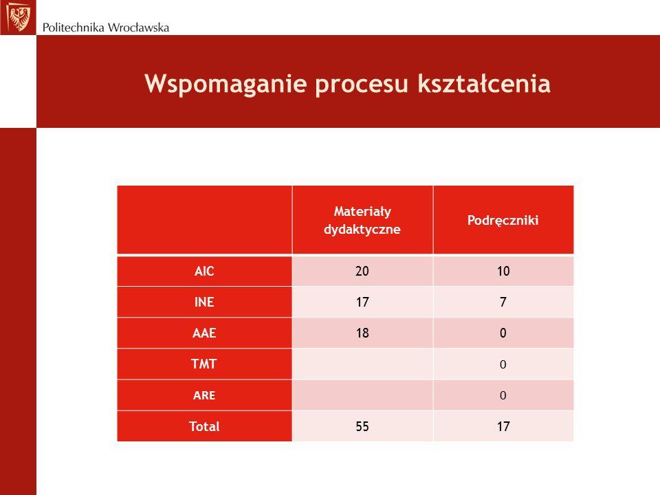 Wspomaganie procesu kształcenia Materiały dydaktyczne Podręczniki AIC2010 INE177 AAE180 TMT 0 ARE0 Total5517