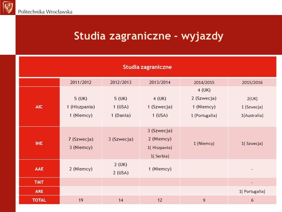 Studia zagraniczne - wyjazdy Studia zagraniczne 2011/20122012/20132013/2014 2014/20152015/2016 AIC 5 (UK) 1 (Hiszpania) 1 (Niemcy) 5 (UK) 1 (USA) 1 (Dania) 4 (UK) 1 (Szwecja) 1 (USA) 4 (UK) 2 (Szwecja) 1 (Niemcy) 1 (Portugalia) 2(UK) 1 (Szwecja) 1(Australia) INE 7 (Szwecja) 3 (Niemcy) 3 (Szwecja) 3 (Szwecja) 2 (Niemcy) 1( Hiszpania) 1( Serbia) 1 (Niemcy)1( Szwecja) AAE2 (Niemcy) 2 (UK) 2 (USA) 1 (Niemcy) - TMT - ARE1( Portugalia) TOTAL191412 96