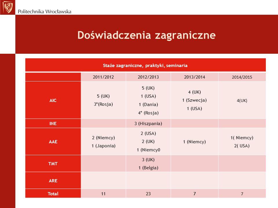 Doświadczenia zagraniczne Staże zagraniczne, praktyki, seminaria 2011/20122012/20132013/2014 2014/2015 AIC 5 (UK) 3*(Rosja) 5 (UK) 1 (USA) 1 (Dania) 4* (Rosja) 4 (UK) 1 (Szwecja) 1 (USA) 4(UK) INE 3 (Hiszpania) AAE 2 (Niemcy) 1 (Japonia) 2 (USA) 2 (UK) 1 (Niemcy0 1 (Niemcy) 2( USA) TMT 3 (UK) 1 (Belgia) ARE Total11237 7