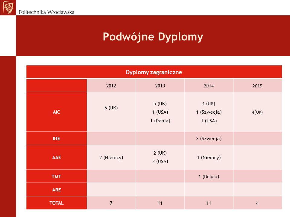 Podwójne Dyplomy Dyplomy zagraniczne 201220132014 2015 AIC 5 (UK) 5 (UK) 1 (USA) 1 (Dania) 4 (UK) 1 (Szwecja) 1 (USA) 4(UK) INE3 (Szwecja) AAE2 (Niemcy) 2 (UK) 2 (USA) 1 (Niemcy) TMT 1 (Belgia) ARE TOTAL711 4