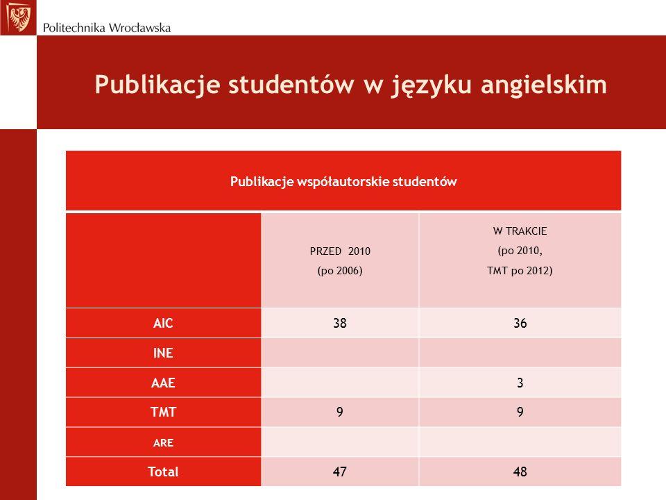 Publikacje studentów w języku angielskim Publikacje współautorskie studentów PRZED 2010 (po 2006) W TRAKCIE (po 2010, TMT po 2012) AIC3836 INE AAE 3 TMT99 ARE Total4748