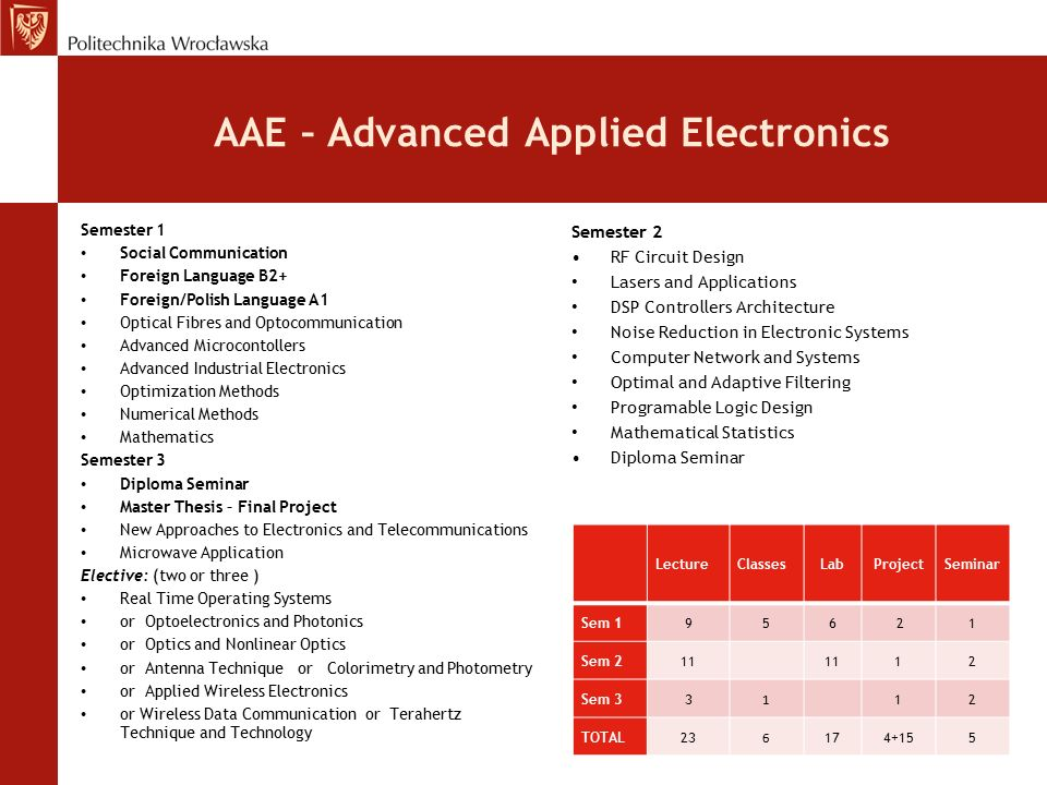AAE – Advanced Applied Electronics Semester 1 Social Communication Foreign Language B2+ Foreign/Polish Language A1 Optical Fibres and Optocommunication Advanced Microcontollers Advanced Industrial Electronics Optimization Methods Numerical Methods Mathematics Semester 3 Diploma Seminar Master Thesis – Final Project New Approaches to Electronics and Telecommunications Microwave Application Elective: (two or three ) Real Time Operating Systems or Optoelectronics and Photonics or Optics and Nonlinear Optics or Antenna Technique or Colorimetry and Photometry or Applied Wireless Electronics or Wireless Data Communication or Terahertz Technique and Technology Semester 2 RF Circuit Design Lasers and Applications DSP Controllers Architecture Noise Reduction in Electronic Systems Computer Network and Systems Optimal and Adaptive Filtering Programable Logic Design Mathematical Statistics Diploma Seminar LectureClassesLabProjectSeminar Sem 1956 21 Sem 211 112 Sem 33 1 12 TOTAL23 6 174+155