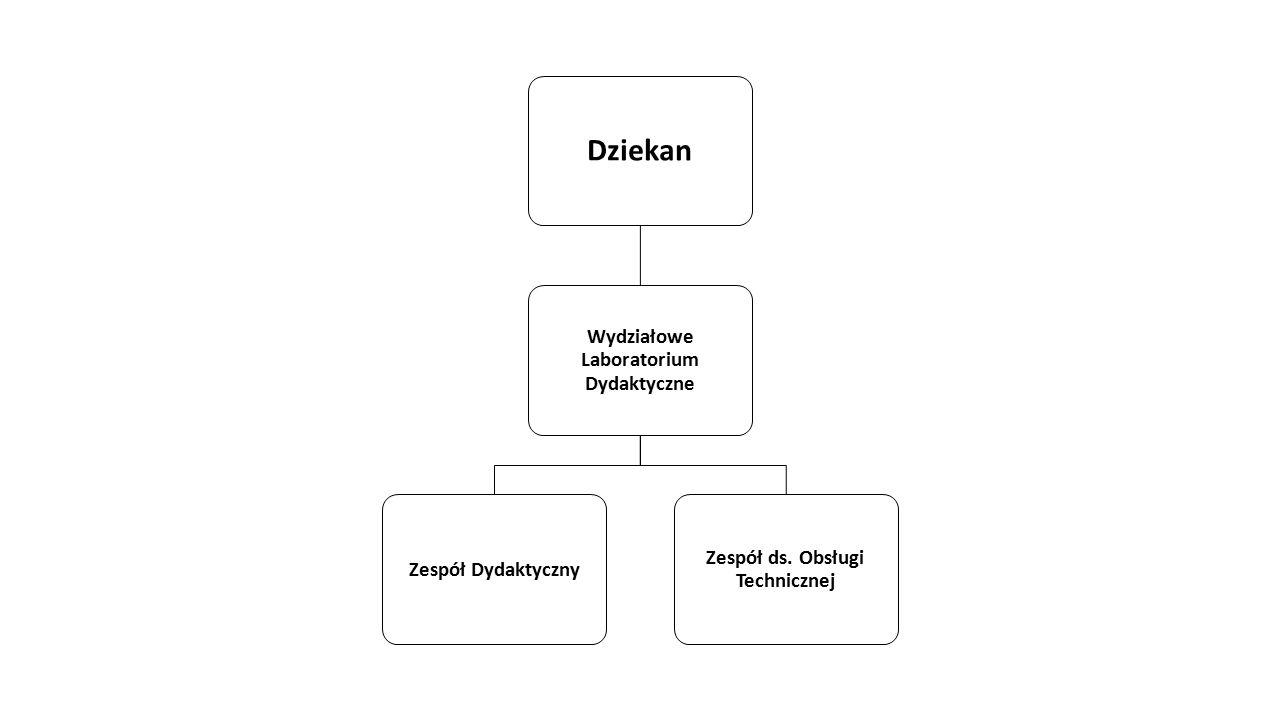 Dziekan Wydziałowe Laboratorium Dydaktyczne Zespół Dydaktyczny Zespół ds. Obsługi Technicznej
