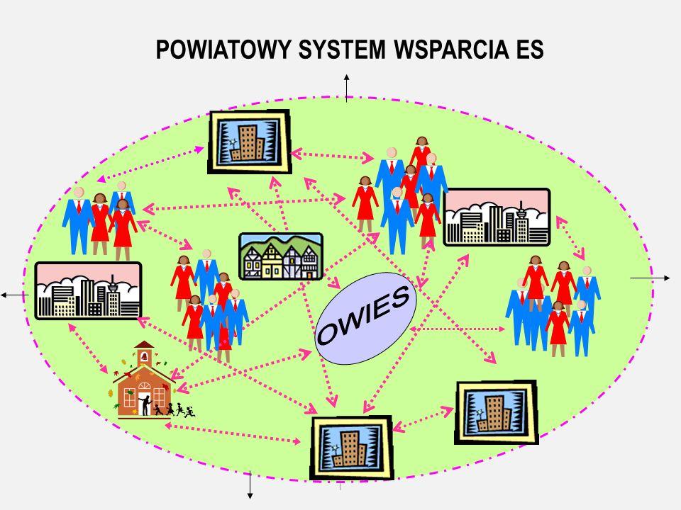l POWIATOWY SYSTEM WSPARCIA ES