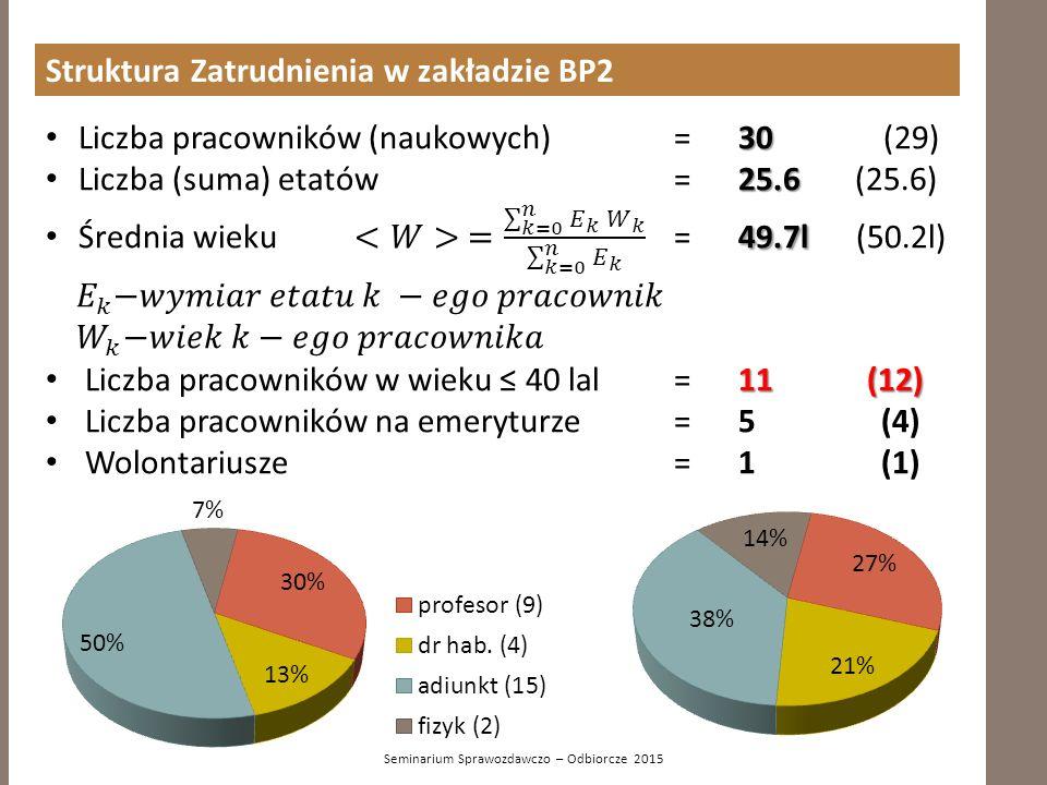 Struktura Zatrudnienia w zakładzie BP2 Seminarium Sprawozdawczo – Odbiorcze 2015