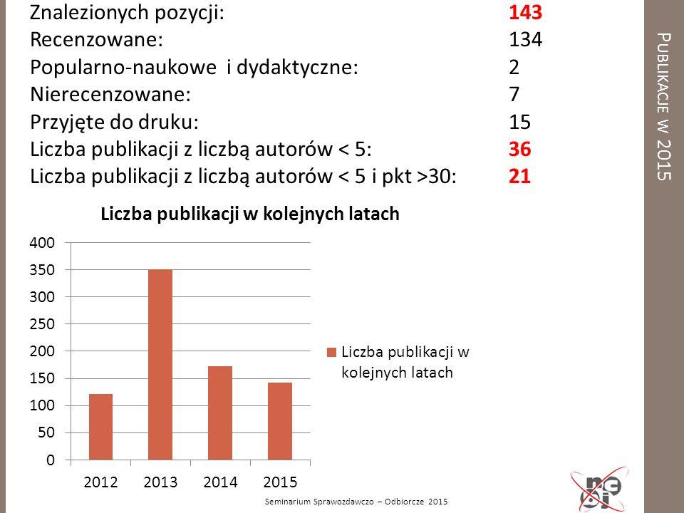 P UBLIKACJE W 20 15 Seminarium Sprawozdawczo – Odbiorcze 2015 Znalezionych pozycji: 143 Recenzowane: 134 Popularno-naukowe i dydaktyczne: 2 Nierecenzo